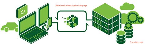 Introduction to WSDL (Web Service Definition Language