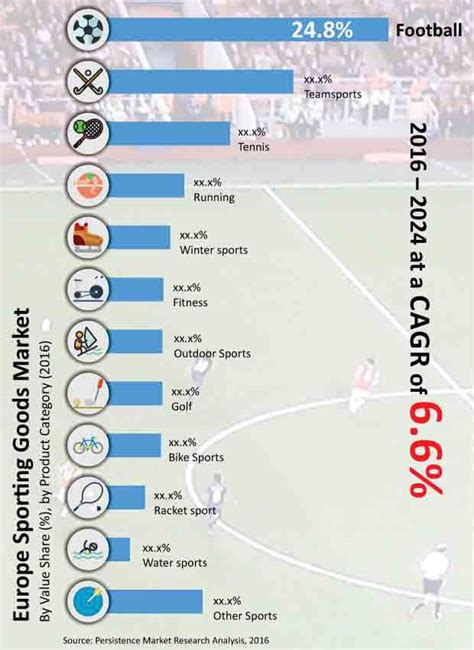 Sporting Goods Market: Europe Industry Analysis, Size