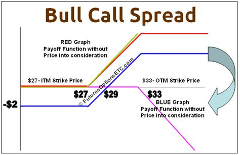 Bull Call Spread Payoff Function & Example: Options