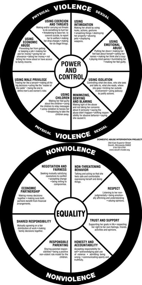 Power and Control - Equality Wheel - Crisis Center for