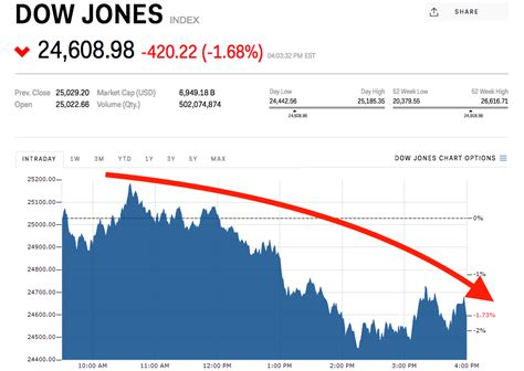 Dow plunges 420 points after Trump says tariffs are coming