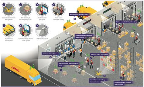 AI is set to deliver big changes to the logistics industry