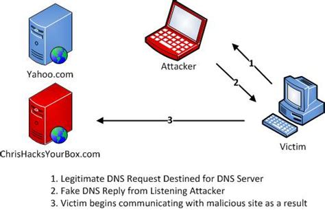 Understanding Man-In-The-Middle Attacks – Part2: DNS Spoofing