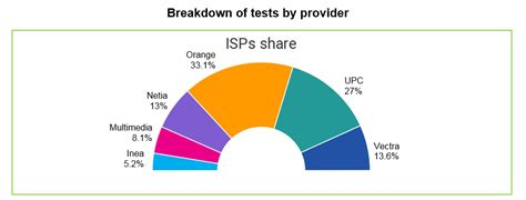Inea, first on download and upload speed tests - nPerf Blog
